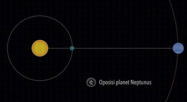 Konfigurasi Oposisi Planet Neptunus. Kredit: langitselatan