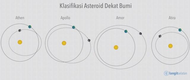 Pengelompokkan asteroid dekat Bumi. Kredit: langitselatan