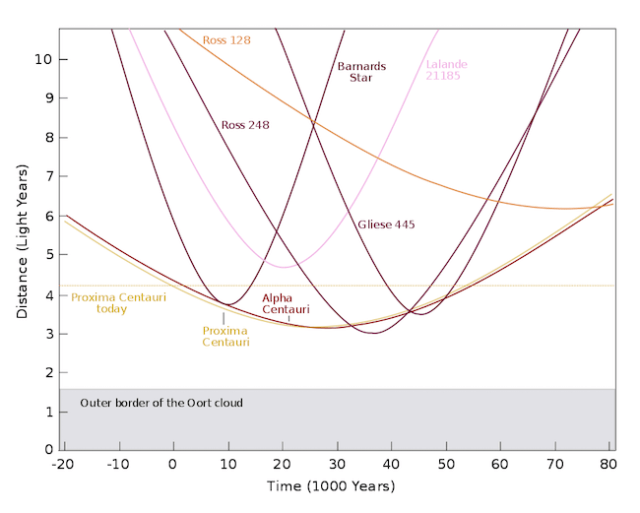 Bintang-bintang dengan jarak terdekat dari Matahari dari waktu ke waktu (20 ribu tahun lalu sampai dengan 80 ribu tahun lagi). Kredit: FrancescoA