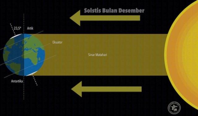 Ilustrasi Solstis musim dingin bagi mayarakat di Utara dan musim panas di belahan Selatan. Kredit: langitselatan