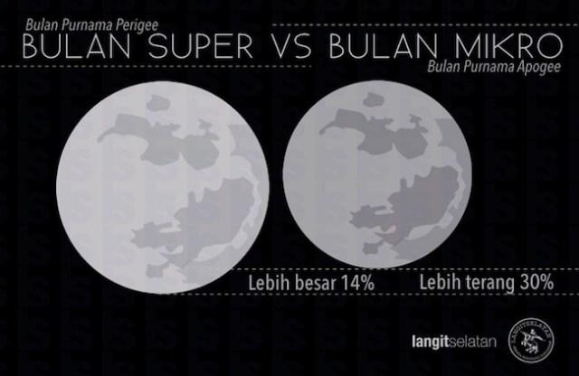 Perbandingan Bulan Purnama Perigee dan Bulan Purnama Apogee. Kredit: langitselatan