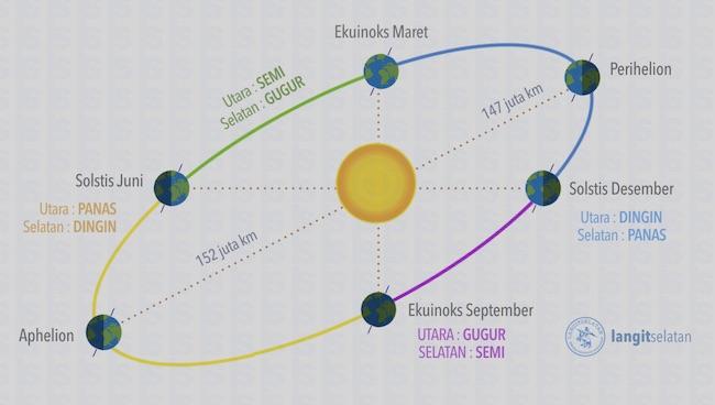 Orbit Bumi. Ada saatnya Bumi berada pada titik terdekat dengan Matahari (Perihelion). Kredit: langitselatan