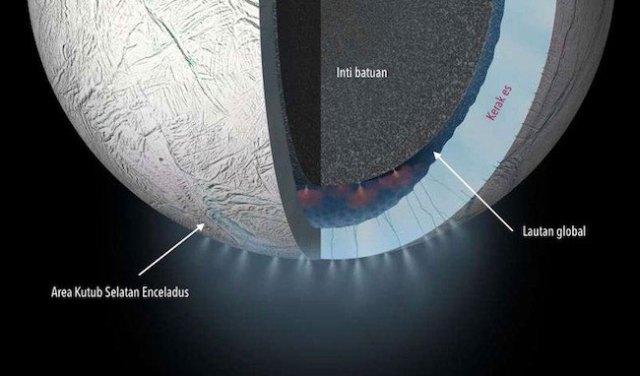 Gas Hidrogen ditemukan dalam erupsi materi pada geysers di Enceladus. Kredit: NASA/JPL-Caltech