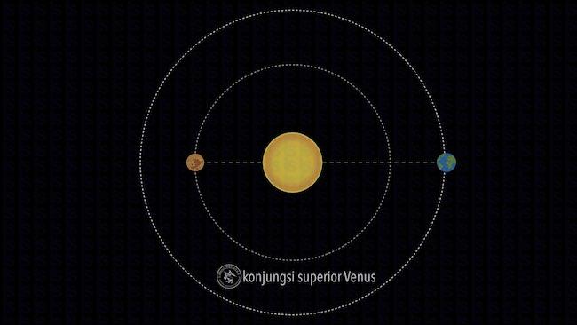Konjungsi Superior Venus. Kredit: langitselatan