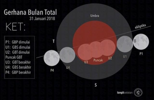 Skema Gerhana Bulan Total 31 Januari 2018. Kredit: langitselatan