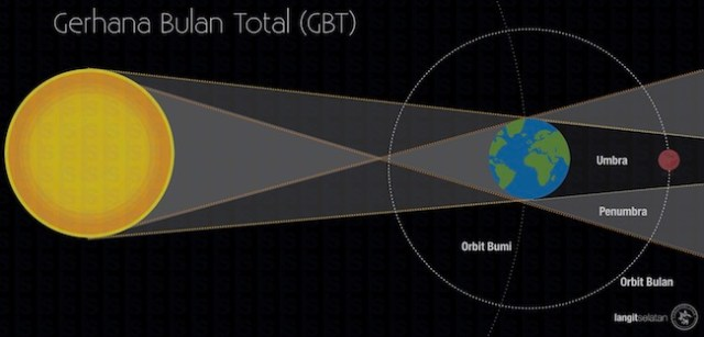 Konfigurasi Gerhana Bulan Total. Kredit: langitselatan