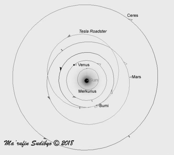 Gambar 4. Ilustrasi orbit heliosentris yang disusuri <em>Tesla Roadster-Starman-upperstage Falcon Heavy</em> pasca menjalani tahap <em>Solar Orbit Injection</em>. Digambar dengan <em>Starry Night Backyard 3.0</em> dari atas kutub utara Matahari berdasarkan data <em>NASA/JPL Solar System Dynamics</em>. Sumber: Sudibyo, 2018.