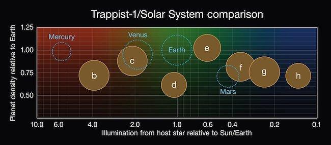 Diagram perbandingan massa dan energi yang diterima exoplanet TRAPPIST-1 dan Planet Kebumian di Tata Surya. Kredit: NASA/JPL-Caltech