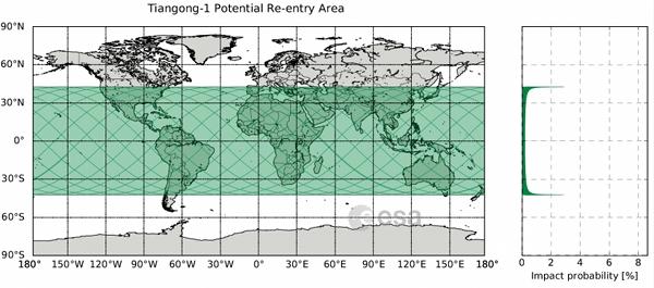 Gambar 5. Area yang berpotensi menjadi titik jatuh sampah antariksa <em>Tiangong-1</em> beserta probabilitas (peluang) jatuh berdasarkan garis lintang menurut badan antariksa gabungan negara-negara Eropa (ESA). Nampak peluang jatuh di sekitar garis lintang 42,8 LU dan 42,8 LS lebih besar. Sumber: ESA, 2018.
