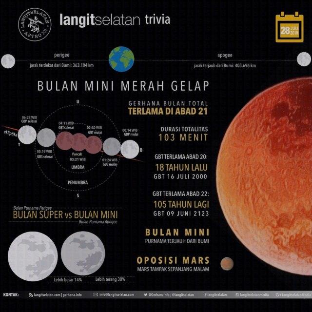 Infografik Bulan Mini Merah Gelap