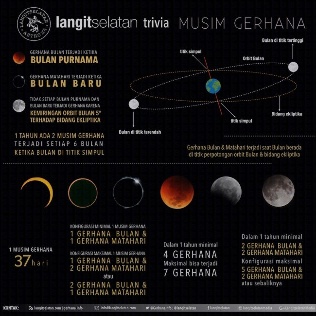 Infografik Musim gerhana