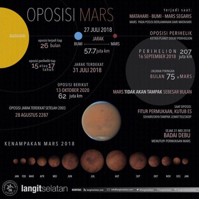 Infografik Oposisi Mars