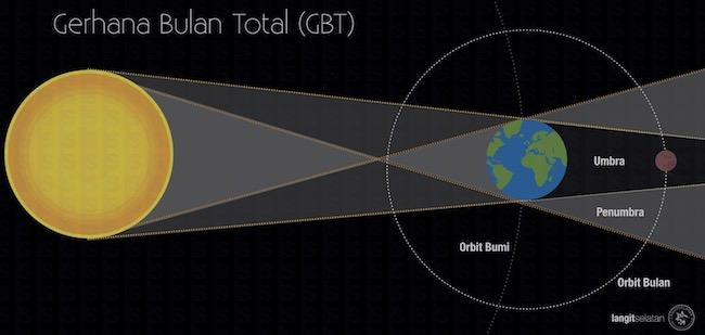 Konfigurasi Matahari - Bumi - Bulan saat terjadinya gerhana bulan total. Kredit: langitselatan
