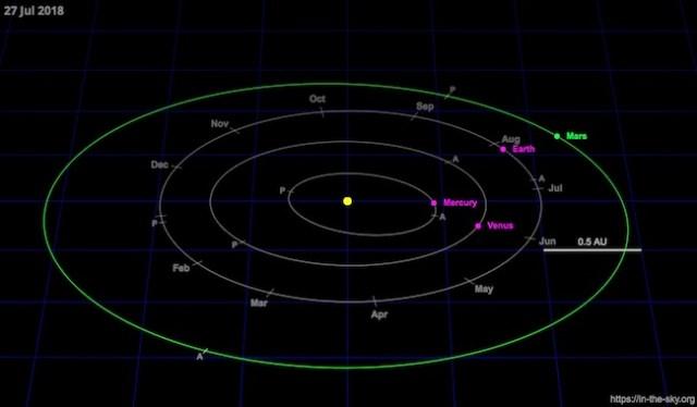 Posisi Matahari - Bumi - Mars saat Oposisi Mars 27 Juli 2018. Kredit: in-the-sky.org