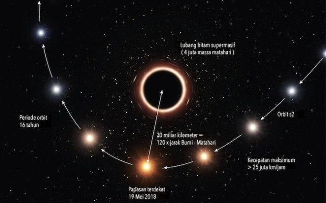 Impresi artistik lintasan bintang S2 di dekat lubang hitam supermasif. Kredit: ESO/M. Kornmesser