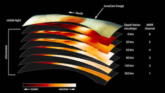 Mekanisme yang menyebabkan badai di Jupiter dari data Microwave Radiometer. Kredit: NASA/JPL-Caltech/SwRI