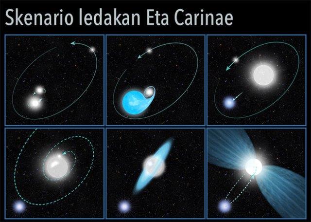 Skenario erupsi Eta Carinae 170 tahun lampau. Kredit: NASA, ESA, dan A. Feild (STScI)