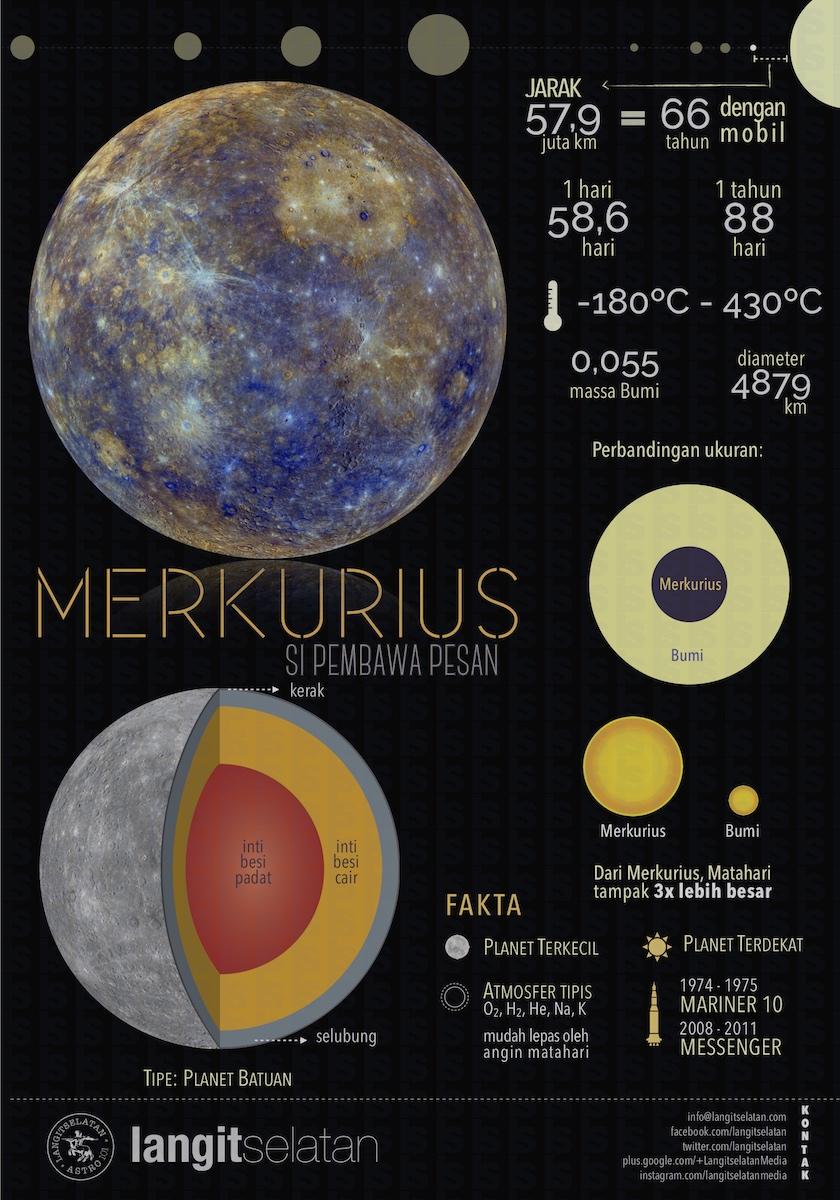 Planet Merkurius dalam infografik. Kredit: langitselatan
