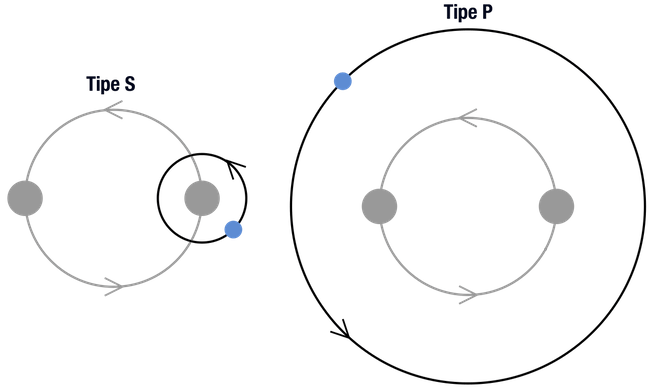 Konfigurasi exoplanet pada sistem bintang ganda agar plnaet tetap stabil. Kredit: Philip D. Hall / Wikimedia