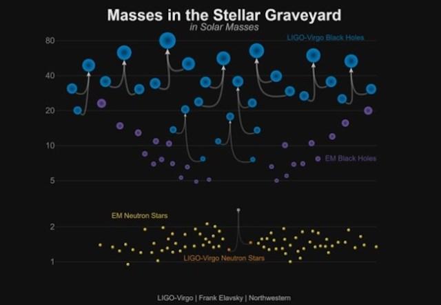 Kuburan bintang. Biru: 10 Gelombang gravitasi hasil merger lubang hitam yang sudah dideteksi. Ungu: Lubang hitam yang dideteksi sinar-X. Kuning: Bintang neutron yang sudah diketahui massanya. Oranye: Bintang neutron yang merger dan diamati dalam panjang gelombang elektromagnetik dan gelombang gravitasi. Kredit: LIGO/VIrgo/Northwestern Univ./Frank Elavsky