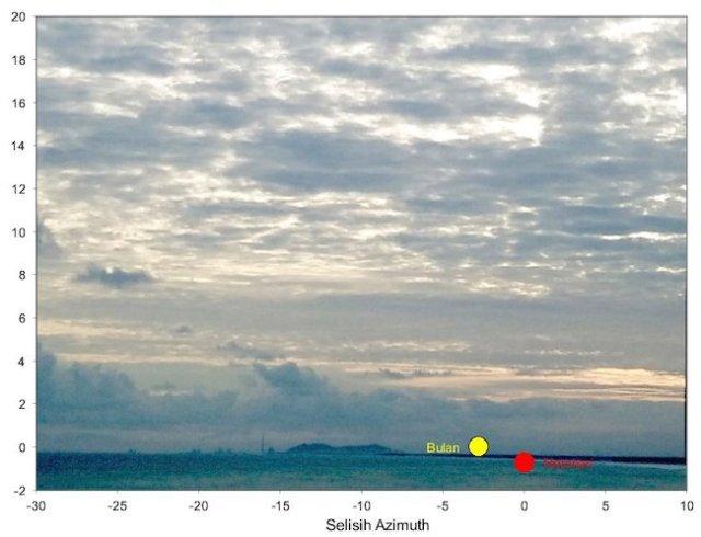 Gambar 2. Posisi Bulan dan Matahari pada saat terbenamnya Matahari di Senin 3 Juni 2019 TU sebagai dasar pelaksanaan rukyat hilaal penentuan Idul Fitri 1440 H. Sumber: Sudibyo, 2019.