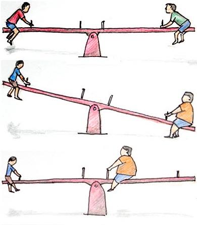 """Ilustrasi tipping teeter yang dipanjat oleh 2 anak dengan bobot berbeda. Kredit: Blog Sains & Teknologi """"width ="""" 390 """"height ="""" 446"""