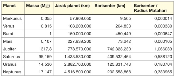 Tabel jarak barisenter atau pusat massa planet-planet di Tata Surya. Kredit langitselatan