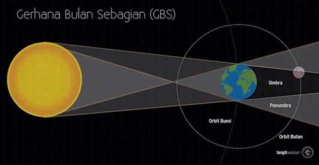 Konfigurasi Matahari – Bumi – Bulan saat terjadinya gerhana bulan sebagian.