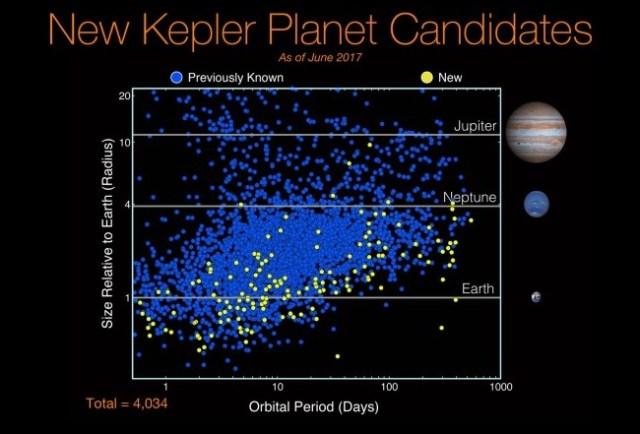 Kandidat planet Kepler sampai Juni 2017. Apakah ada yang akan memiliki technosignatures? Sumber: NASA/Kepler