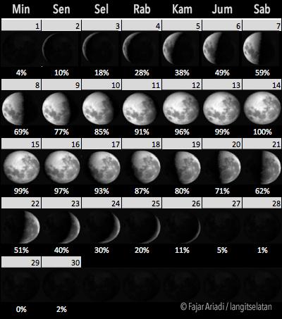 Fase Bulan selama September 2019. Kredit: Fajar Ariadi / langitselatan
