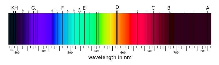 Gambar 1. Pada spektrum matahari terdapat garis-garis gelap atau garis absorpsi yang terjadi karena unsur-unsur dan molekul-molekul yang terdapat di atmosfer Bumi menyerap energi tertentu dari cahaya yang dipancarkan matahari. K dan H = kalsium, D = sodium, E = besi, C dan F = hidrogen, A dan B = molekul oksigen. Sumber: MaureenV/Phrood/Saperaud/Cepheiden
