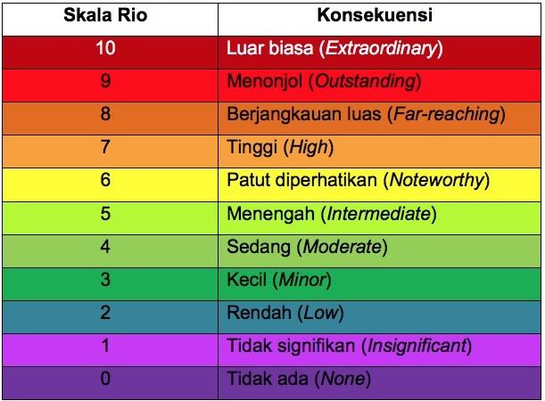 Tabel 1. Skala Rio