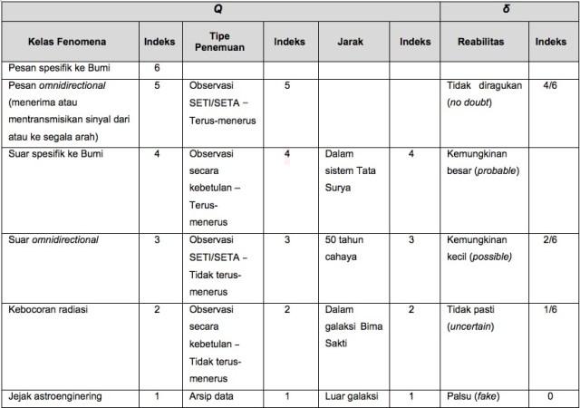 Tabel 2 Skema Skala Rio 1.1