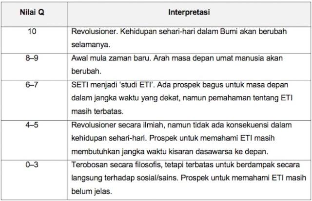Tabel 5 Interpretasi Nilai Q