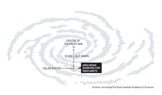 Area pencarian exoplanet di Bima Sakti. Kredit: Evolusi alam semesta. Kredit: Johan Jarnestad/The Royal Swedish Academy of Sciences