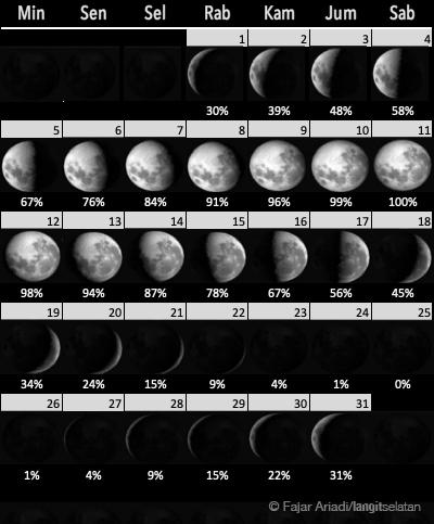 Fase Bulan selama Januari 2020. Kredit: Fajar Ariadi / langitselatan