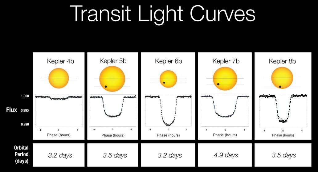"""<b>Gambar 4.</b> Kurva cahaya dari lima eksoplanet pertama yang ditemukan wahana <i>Kepler</i>. Perhatikan panel paling kiri: planet Kepler 4b hanya meredupkan sekitar 0.1% cahaya bintang induknya! Sumber: <a href=""""https://www.nasa.gov/content/light-curves-of-keplers-first-5-discoveries"""">NASA/Kepler Mission</a>."""