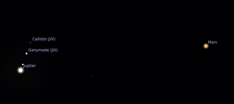 Mars dan Jupiter tanggal 20 Maret 2020. Kredit: Stellarium