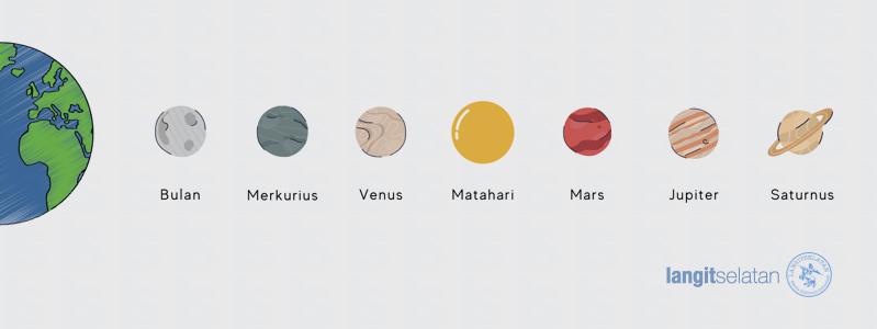 Planet klasik. Benda-benda langit yang dikenal sebagai planet pada xaman dahulu. Kredit: langitselatan