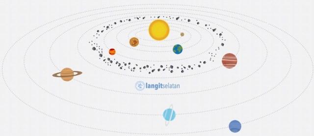 Bidang orbit Tata Surya yang datar. Kredit: langitselatan