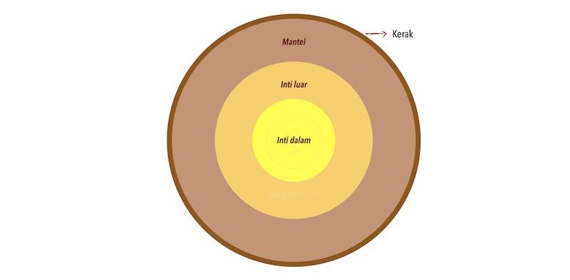 Struktur Bumi. Kredit: langitselatan