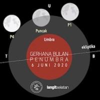 Gerhana Bulan Penumbra 6 Juni 2020 dari Indonesia