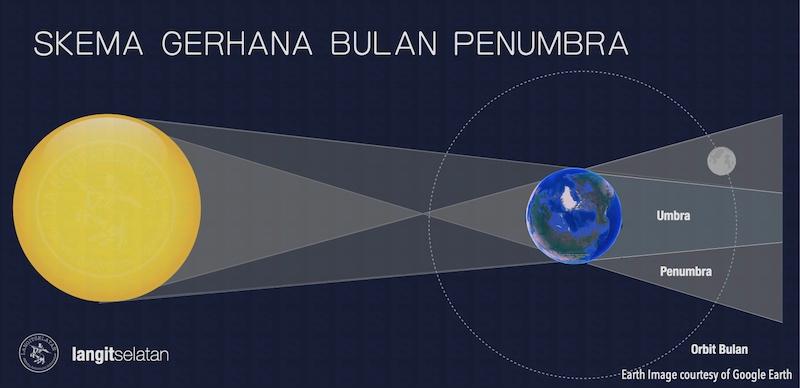 Konfigurasi Gerhana Bulan Penumbra. Kredit: langitselatan