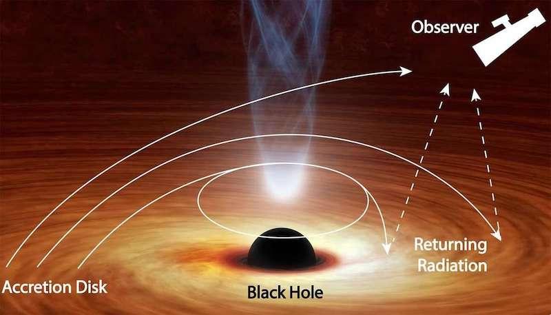Cahaya dari lubang hitam yang melengkung kembali ke piringan akresi dan menerangi dirinya sendiri sebelum dipantulkan ke angkasa. Kredit: NASA/JPL-Caltech/R. Hurt (IPAC)/R. Connors (Caltech)
