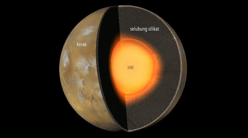 Struktur Mars yang terdiri dari inti, selubung silikat, dan kerak batuan. Kredit: NASA
