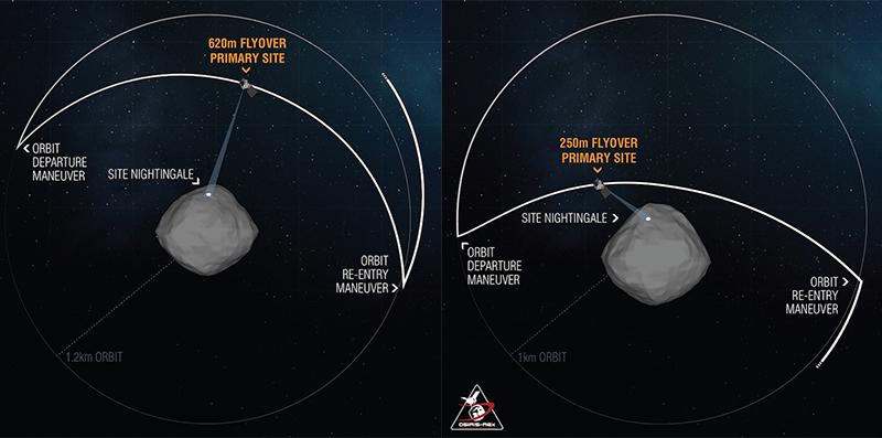 KiKa: Terbang lintas OSIRIS-REx pada bulan Januari dari ketinggian 620 meter dan bulan Maret pada ketinggian 250 meter. Kredit: NASA/Goddard/University of Arizona