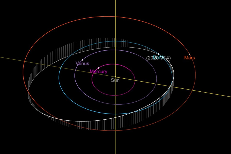 Orbit asteroid 2020 VT4. Kredit: NASA/JPL