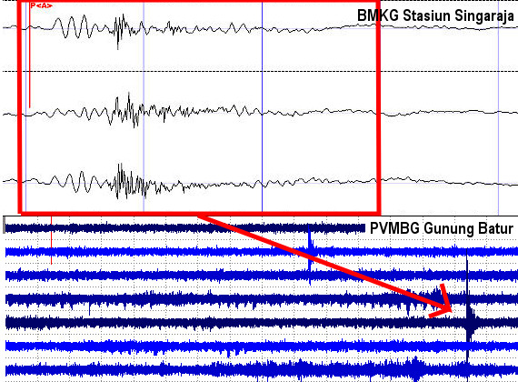 Rekaman gelombang seismik unik pada sensor BMKG di Sngaraja (atas) dan sensor PVMBG di Gunung batur (bawah). Gelombang seismik ini berbeda dibanding pola umum gelombang seismik akibat aktivitas tektonisme maupun vulkanisme. Sehingga secara alamiah hanya bisa disebabkan oleh peristiwa masuknya meteoroid besar ke dalam atmosfer Bumi. Sumber : Sudibyo, 2021 diolah dari BMKG & PVMBG, 2021.