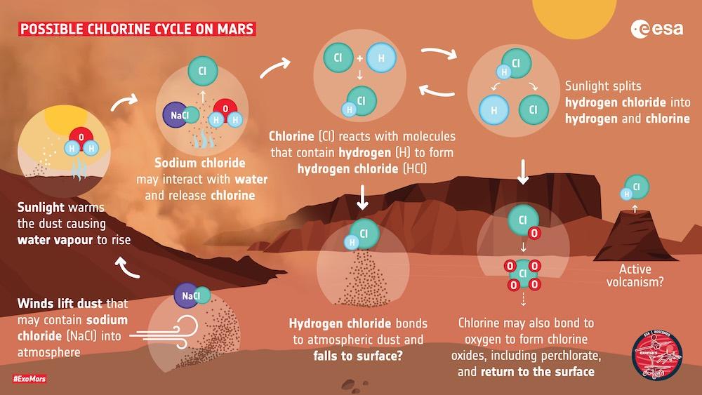 Siklus terbentuknya hidrogen klorida di Mars. Kredit: ESA