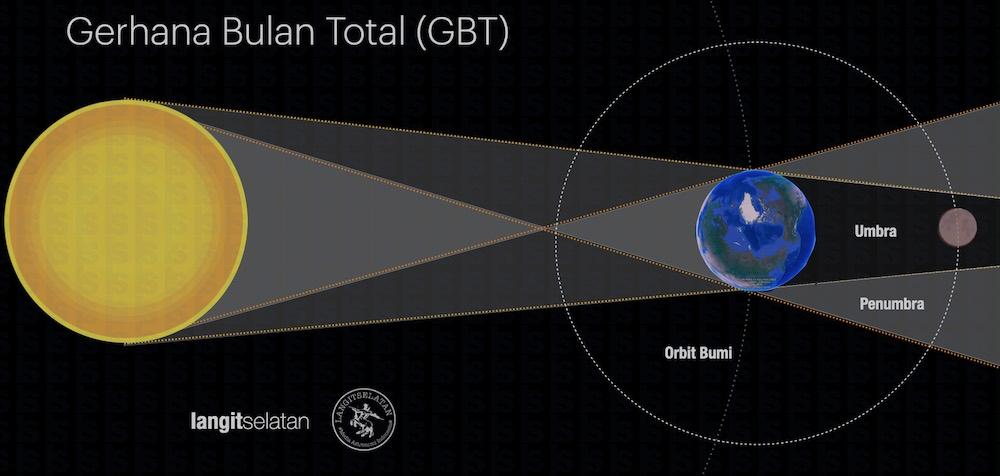 Diagram gerhana bulan total. Kredit: langitselatan
